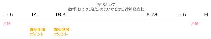 〜月経前期症候群(PMS)治療計画例〜